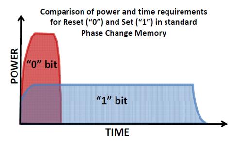comparison set-reset